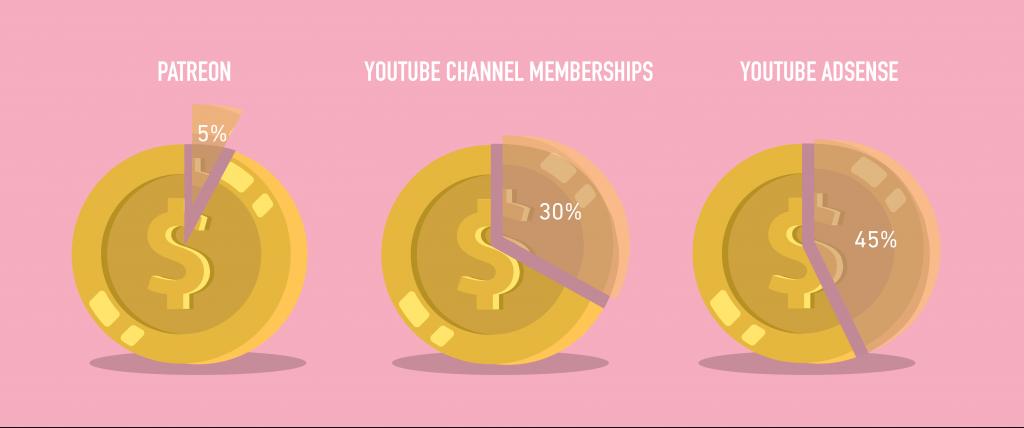 Patreon earn money - 5 ways to make money on YouTube