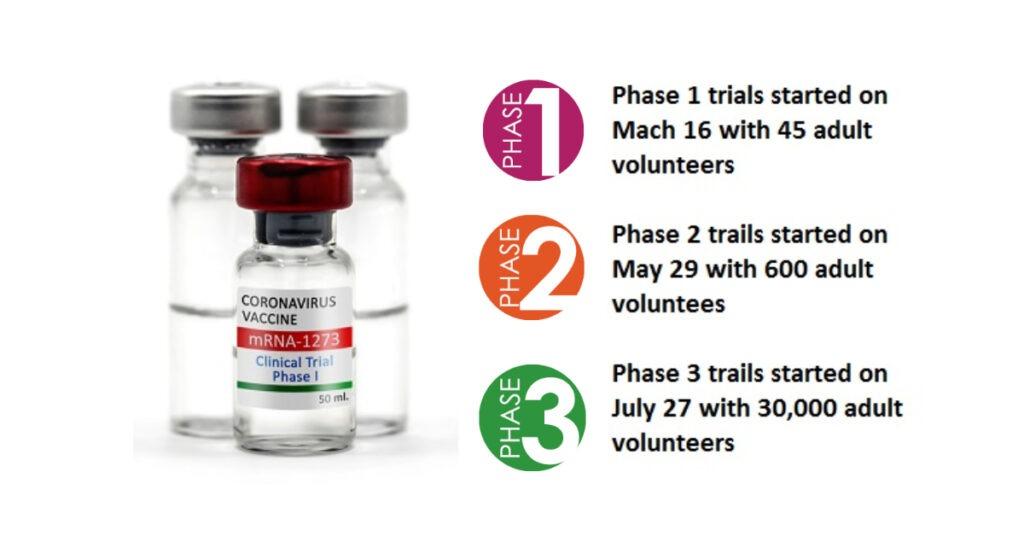 clinical trials moderna vaccine