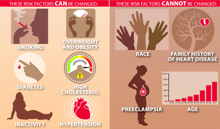 Risk factors for Heart disease Can not be changed and can be changed