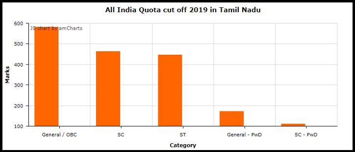 All India Quota cut off 2019 in Tamil Nadu