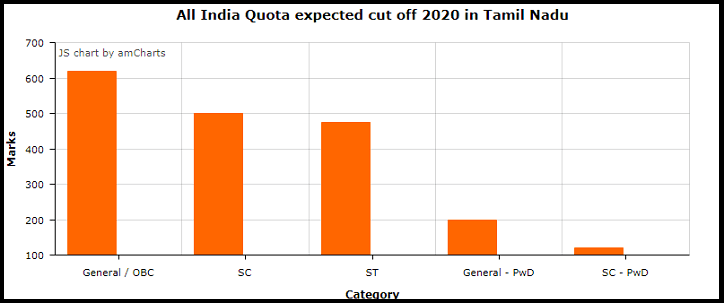All India Quota expected cut off 2020 in Tamil Nadu