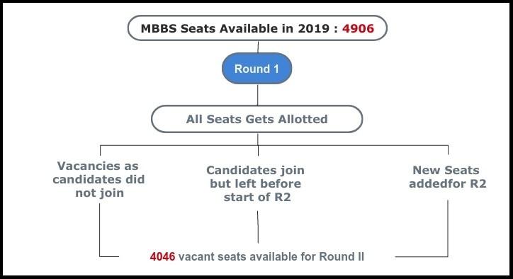 All India Quota seats in 2019