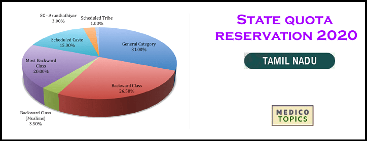 State quota reservation in Tamil Nadu