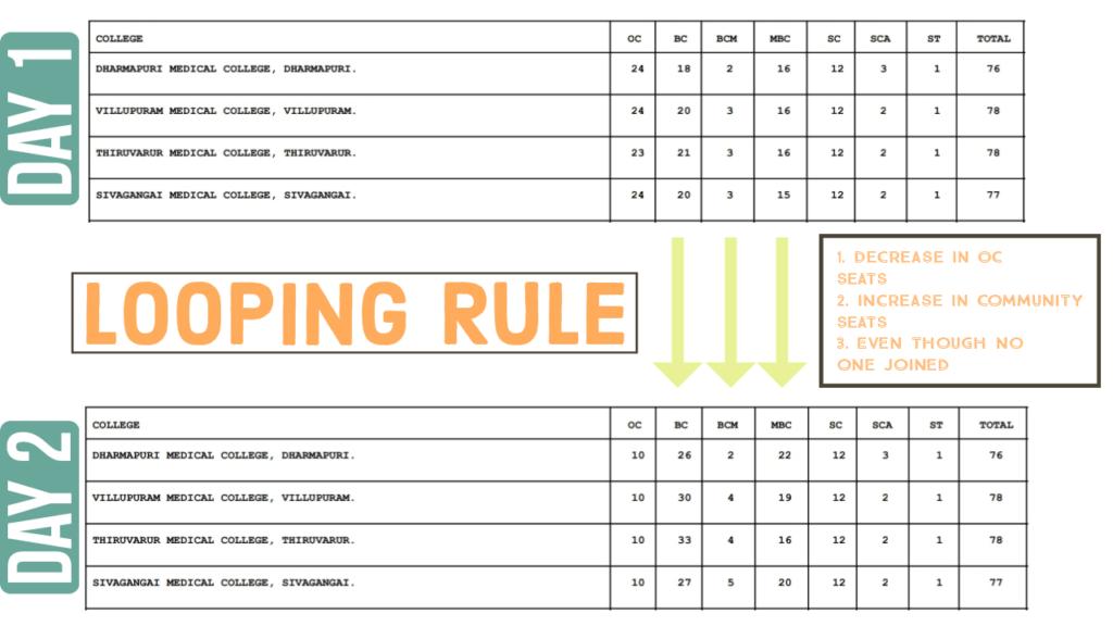 Looping rule in Tamilnadu