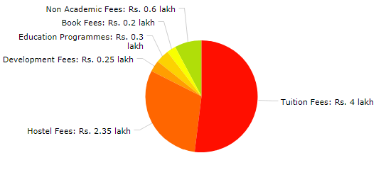 government quota in private medical colleges fees