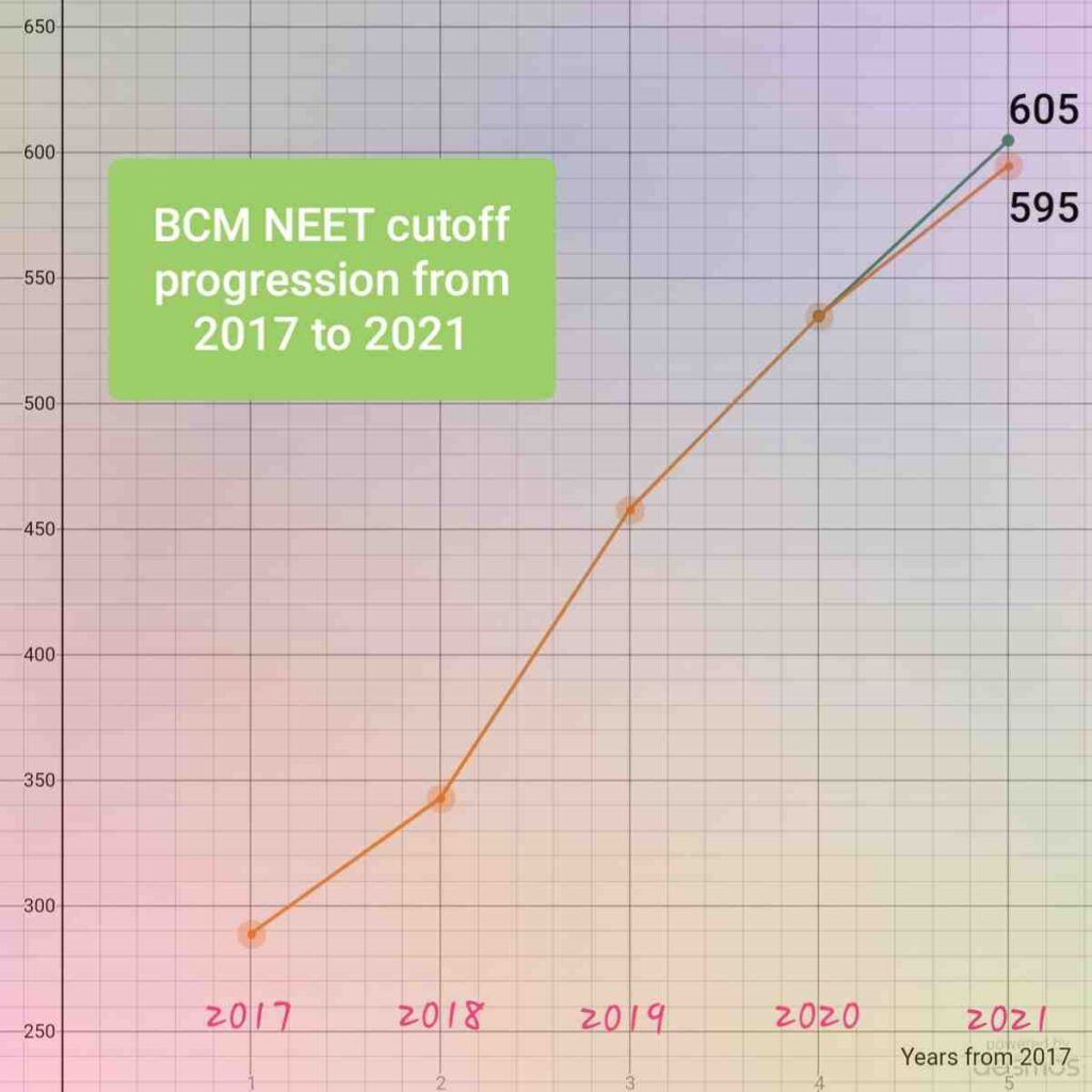 BCM category - NEET 2021 Expected cut off