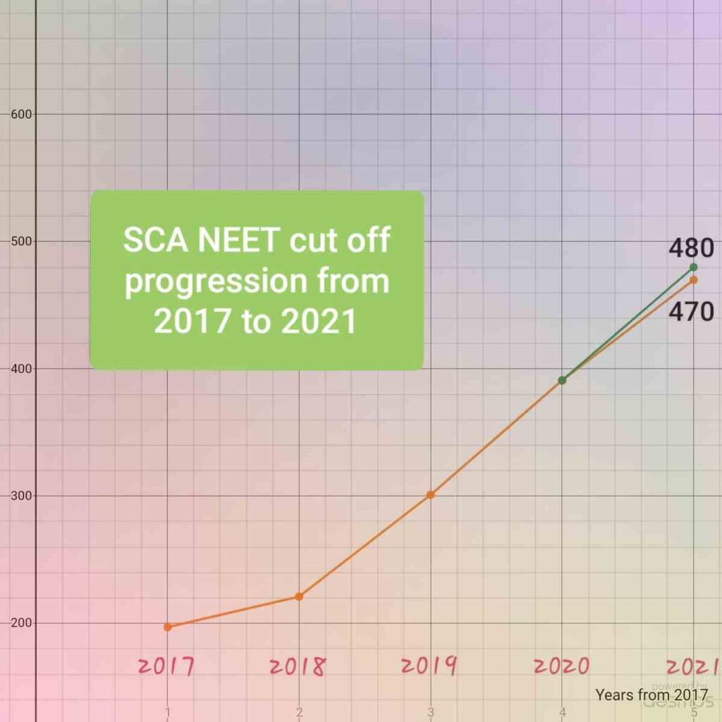 SCA category - NEET 2021 Expected cut off
