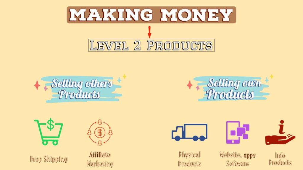 Making money through selling products